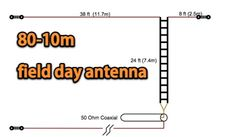 Compact Multi-band Field Day Antenna