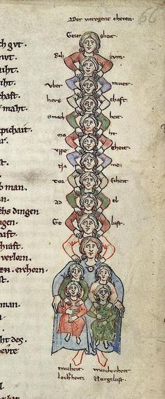 A Family of Acrobats (Heidelberg, Cod. Pal. germ. 389, 13th c.)