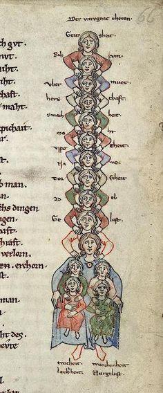 A Family of Acrobats (Heidelberg, Cod. Pal. germ. 389, 13th c.)