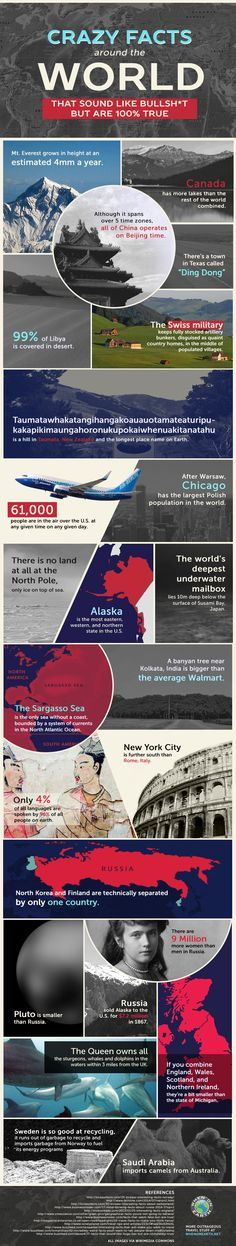 Crazy Facts Around the World