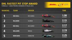 """Red Bull se mete en el selecto grupo d los pitstops por debajo d 2"""". Williams ya es el Campeón 2016 desde Spa. Italian GP @AlbertFabrega"""