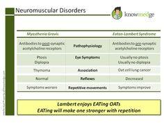 High-Yield Medical Education / Board Exam Prep Table.  Neuromuscular Disorders: Myathenia Gravis vs. Eaton-Lambert Syndrome