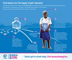 There are 66 million girls around the world out of school and even more who struggle every day to remain where they belong – in the classroom.  In some developing countries, girls' education is not considered a priority. But a quality education can dramatically change the lives of girls – and everyone around them.