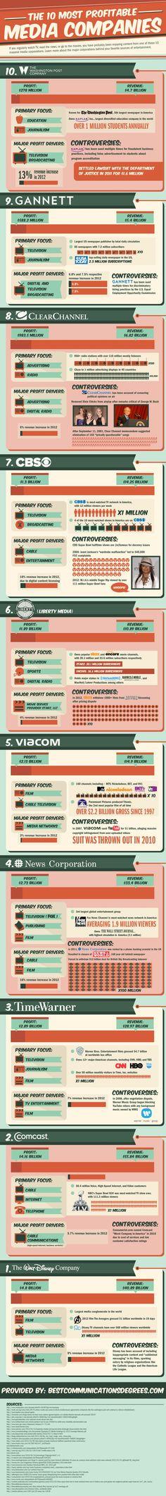 Today's Most Profitable Media Companies