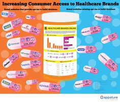 Increasing consumer access to healthcare brands online: stats by brand #infographic #hcsm #hcsmeu