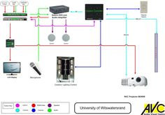 multiple input multiple display av system with crestron system