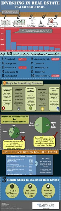 Real Estate Investing Guide  #infographic