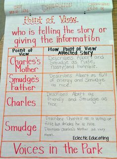 Point of View Lesson! Voices in the Park.CCSS.ELA-Literacy.RI.5.6 Analyze multiple accounts of the same event or topic, noting important similarities and differences in the point of view they represent.