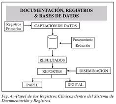 #Documentación clínica