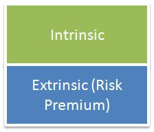 Why is it important to know how to trade Extrinsic Value.    http://selloptionpremium.com/?p=119