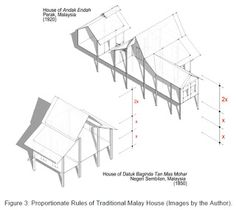 The Establishment of 'Air House' Standard in Tropical Countries : Part 2