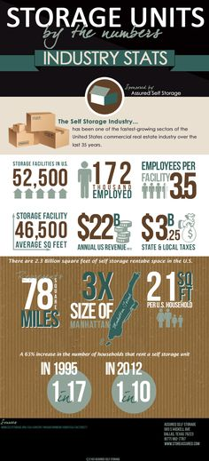 Assured Self Storage, a self storage facility in Dallas, created this infographic that takes a look at the data provided by the Self Storage Association (SSA) on the current storage industry in the United States.