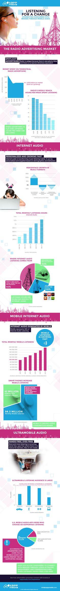 Internet Radio Market Infographic