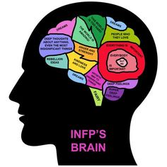 INFP's Brain.. This is actually mostly creepily accurate