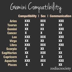 Zodiac Compatibility Charts_Gemini_Zodiac Society [1 being the lowest 3 being the highest]: