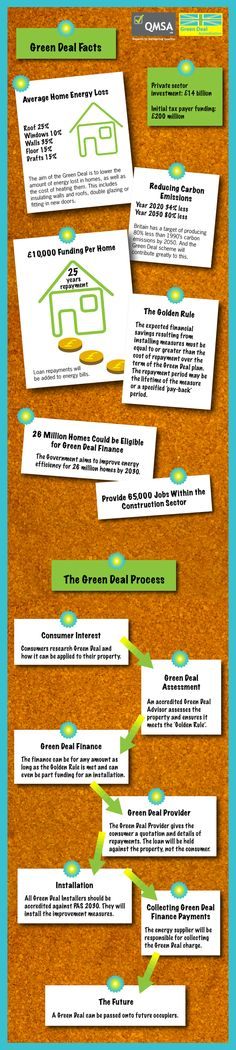 Here's an infogram on Green Deal Accreditation for Installers, all the facts in on picture. http://www.greendealaccredited.com