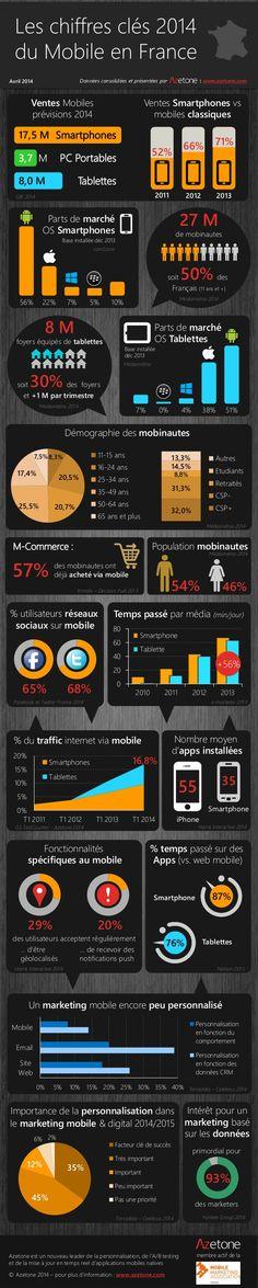 Les chiffres clés du mobile en France - Infographie by Philippe Dumont via slideshare
