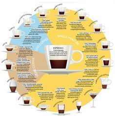 What's in your daily coffee?