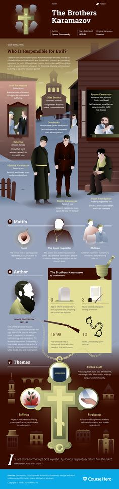 This @CourseHero infographic on The Brothers Karamazov is both visually…