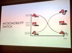 "Anders V. Jensen on Twitter: ""What we will be discussing here today - the MicroMobility Switch - a necessary switch according to @asymco - Agree! #Techfestival https://t.co/aPsNZS4jyh"""