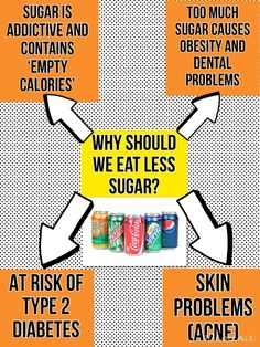 Why should we eat less sugar?