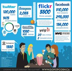 In just 60 seconds (or 1 minute's time on social media)---sharing stats