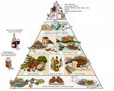 piramide attività fisica - Szukaj w Google