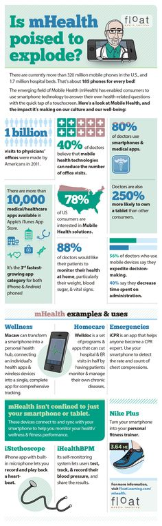 Doctors Believe Using Health Apps Will Cut Down on Visits [INFOGRAPHIC] Mobile Health (mHealth) has enabled consumers to use smartphone technology to answer their own health-related questions with the quick tap of a touchscreen. Quantified Self, Health App, Health And Wellness, Mental Health, Apps, Innovation, Believe, Mobile Learning, Medical Technology
