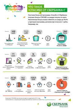 """Infographicsmag - Бонусная программа """"Спасибо от Сбербанка"""""""