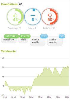 Estadística Julio