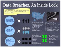 Data Security Health IT