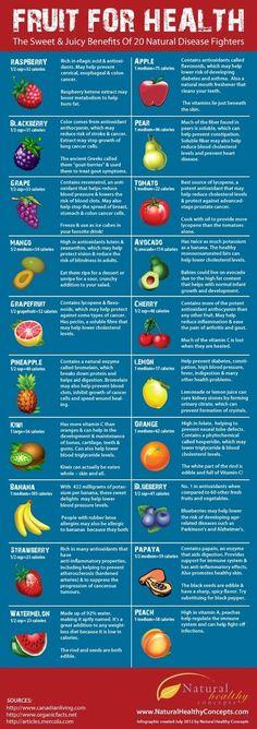 Fruit For | http://dailyweightlosstips-az.blogspot.com