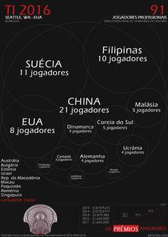 Infográficos Dota 2 - Jogadores The International 2016