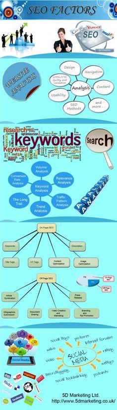 #SEO #Infographic  www.socialmediamamma.com