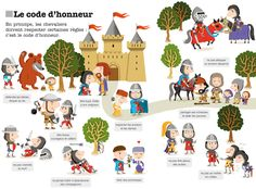Les chevaliers Chateau Moyen Age, Castle Crafts, Knight Party, Kindergarten Themes, Dragons, French Classroom, French History, Beginning Of The School Year, Teaching French