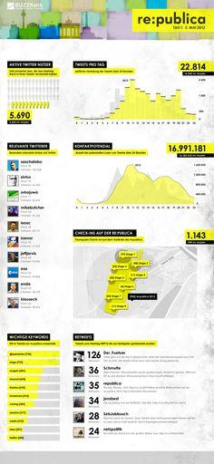 Die #Infografik zur re:publica 2012 #rp12