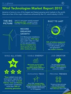 Did you know? America is home to one of the largest and fastest growing wind markets in the world. Total U.S. wind power capacity surpassed 60 gigawatts in 2012 -- enough to power more than 15 million homes every year. More cool stats in our At a glance infographic.