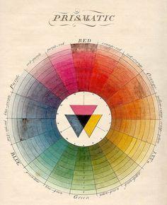 Renk Çemberi - Moses Harris Ana renkler – ara renkler – zıt renkler ve bunların tonlarını bir kartelada toplayan bu çizim dünyanın ilk tam renk derlemesi kabul ediliyor. Bugün bilgisayarın çizim programlarındaki renk seçeneklerinin ham şekli işte bu çizim.