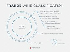 France Wine Classification Pyramid Law