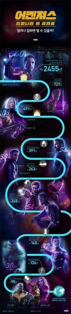 """""""어벤져스: 인피니티 워 출연료"""" 얼마나 일해야 벌 수 있을까? [인포그래픽] #movie #star #Inforgraphic"""