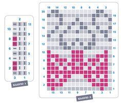 Siskot – syöpäkuntoutujat ry Bar Chart, Bar Graphs