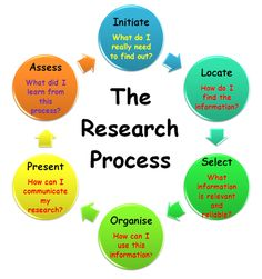 The Research Process is a step-by-step information skills framework that improves student metacognition by making the learning process explicit. Best practice for addressing Information Literacy in the curriculum is by embedding The Research Process in I Essay Writing Skills, Thesis Writing, Writing A Research Proposal, Academic Writing, Writing Resources, Social Science Research, Research Skills, Research Methods, Research Paper