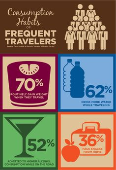 What are your travel habits? More travel wellness statistics on the Omni Hotels & Resorts Blog, Omni Views.