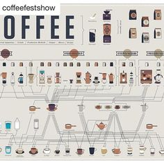Monday fun post!  Repost @coffeefestshow. ・・・ ☕️ Infographic: How to Make Every Coffee Drink You Ever Wanted By @popchartlab . . . . . . . #infographic #design #repost #chemex #brewrail #kone #v60 #automaticdrip #culinarytools #popchartlab #coolposters #charting #frenchpress #dripcoffee #coffee #coffeechart #instacoffee #coffeegram #cafe #coffeelover #coffeeshop #coffeefest #barista #thetrendybarista #baristadaily