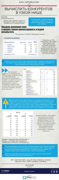 Вычисляем конкурентов в узкой нише с помощью #advodka #seo #marketing #business #social #content #education #website #web #analytics