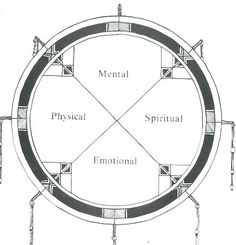 We must learn to look at ourselves from the centre #healing #health #balance medicine wheel