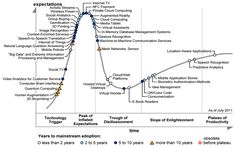 Gartner's Hype Cycle as Inspiration