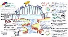 graphic recording samples - Google Search