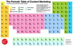 Periodensystem-Content-Marketing