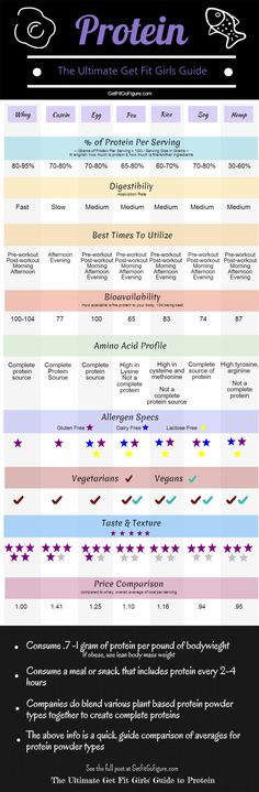 Your protein questions answered! The top questions I get regard protein drinks- When do I take them? How much protein do I need? Can you recommend a natural or organic protein supplement? When is the best time to take a protein shake? Do I need a protein powder supplement?  And voila, this post was birthed…  So, here you go…. The Ultimate Get Fit Girls Guide to Protein….  The hows, the why's and the whats with the research to back it. See full post at GetFitGoFigure.com